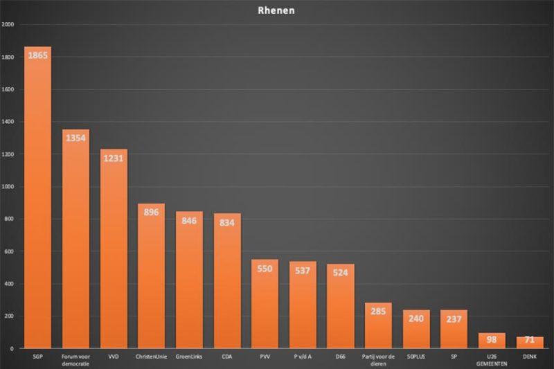 Meeste Rhenense stemmen naar de SGP